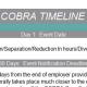 COBRA Timeline